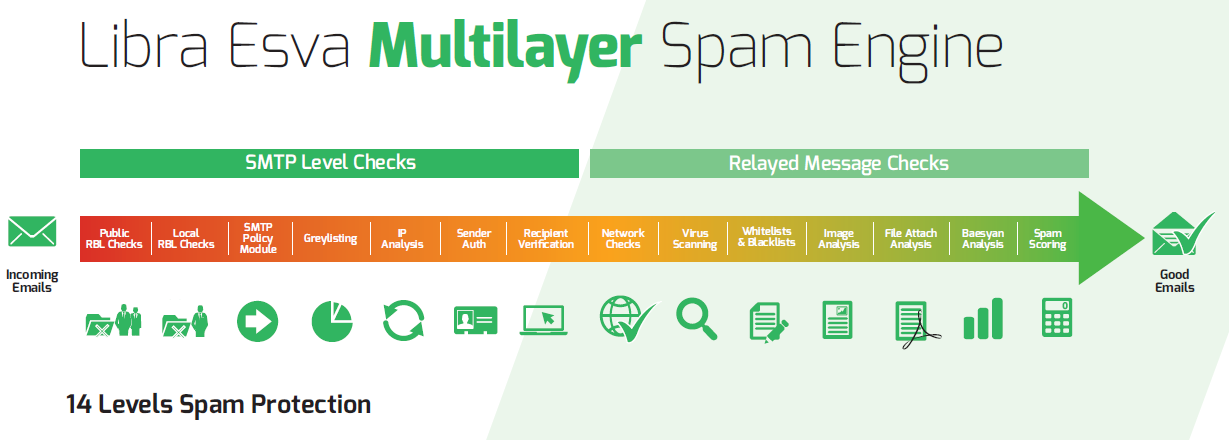 Libraesva Multilayer Spam Engine